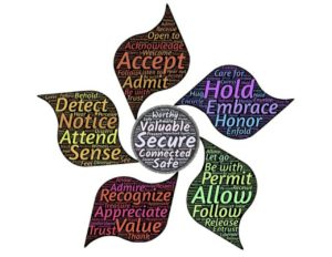 picture of abstract flower symbolizing women's group with words saying, value, allow, secure, purpose, hold, detect, accept to strengthen women.